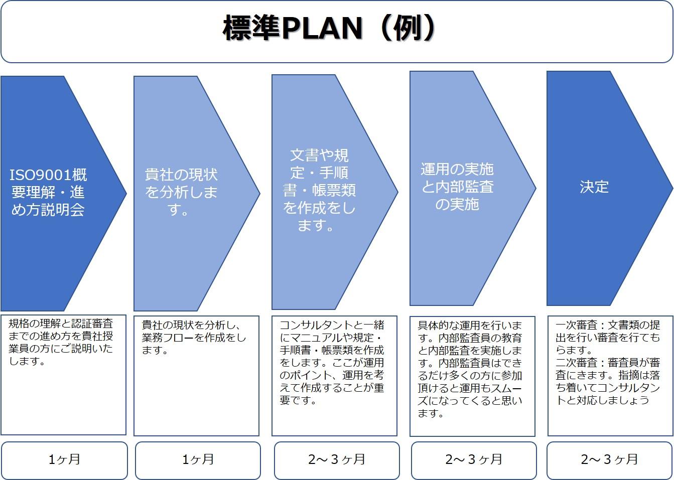 ISO9001コンサルティングの進め方