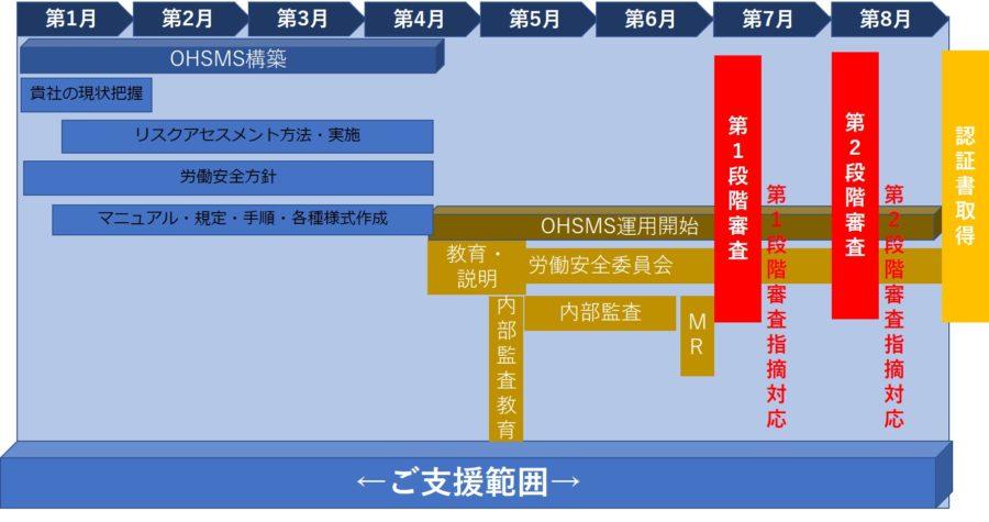 ISO45001仮スケジュール