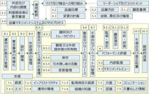 ISO9001 全体図