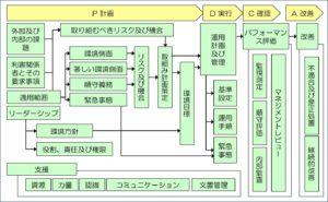 ISO14001全体図