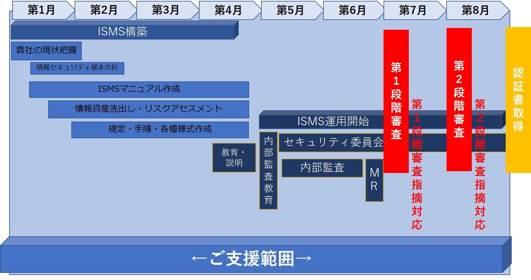 ISO27001(ISMS)認証取得支援スケジュール