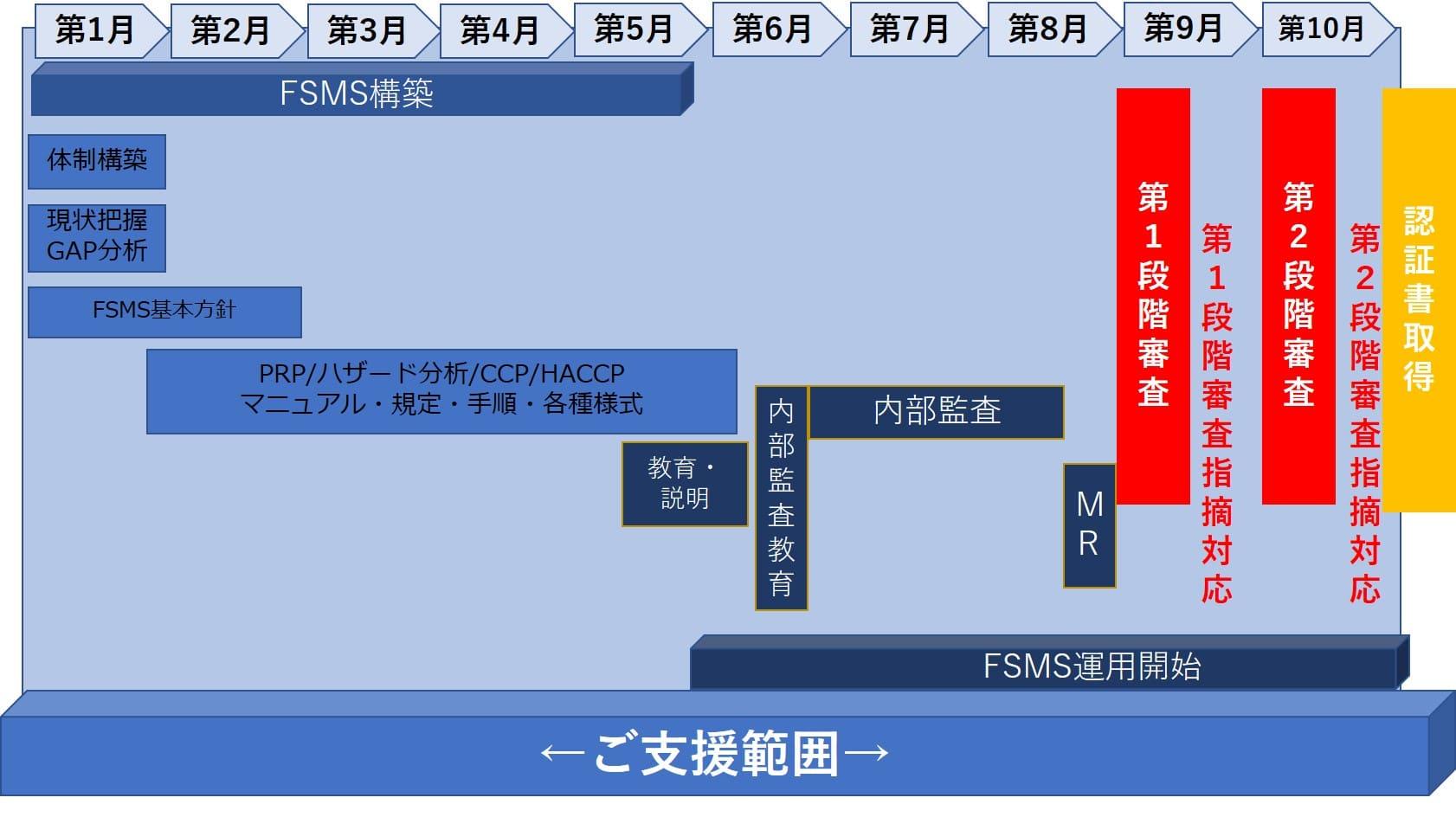 FSMS認証スケジュール