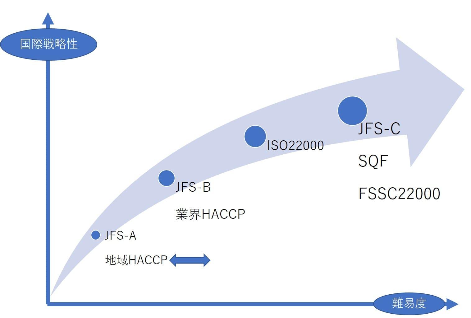 食品安全マネジメントシステム戦略map